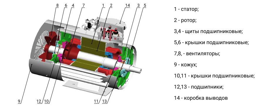 Устройство взрывобезопасных двигателей